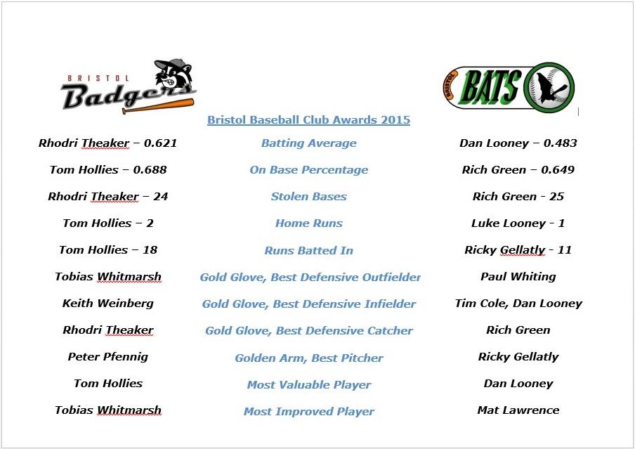 Awards Summary
