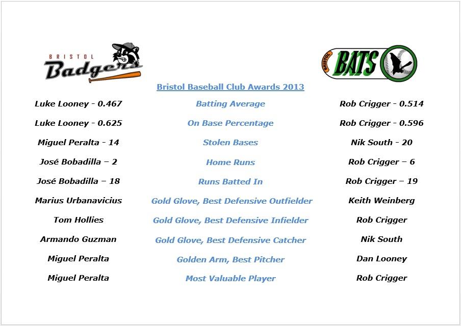 2013 Awards Summary