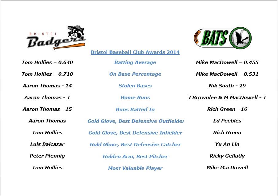 2014 Awards Summary